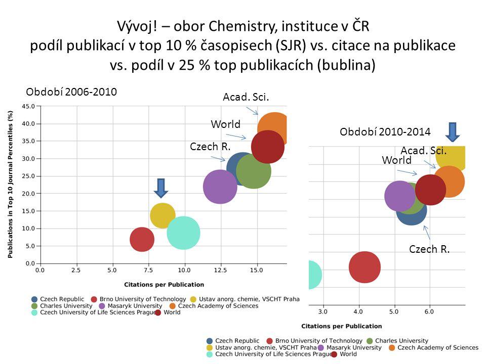 Vývoj! – obor Chemistry, instituce v ČR podíl publikací v top 10 % časopisech (SJR) vs. citace na publikace vs. podíl v 25 % top publikacích (bublina)