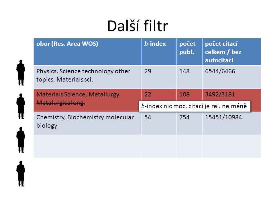 Další filtr obor (Res. Area WOS) h-index počet publ.