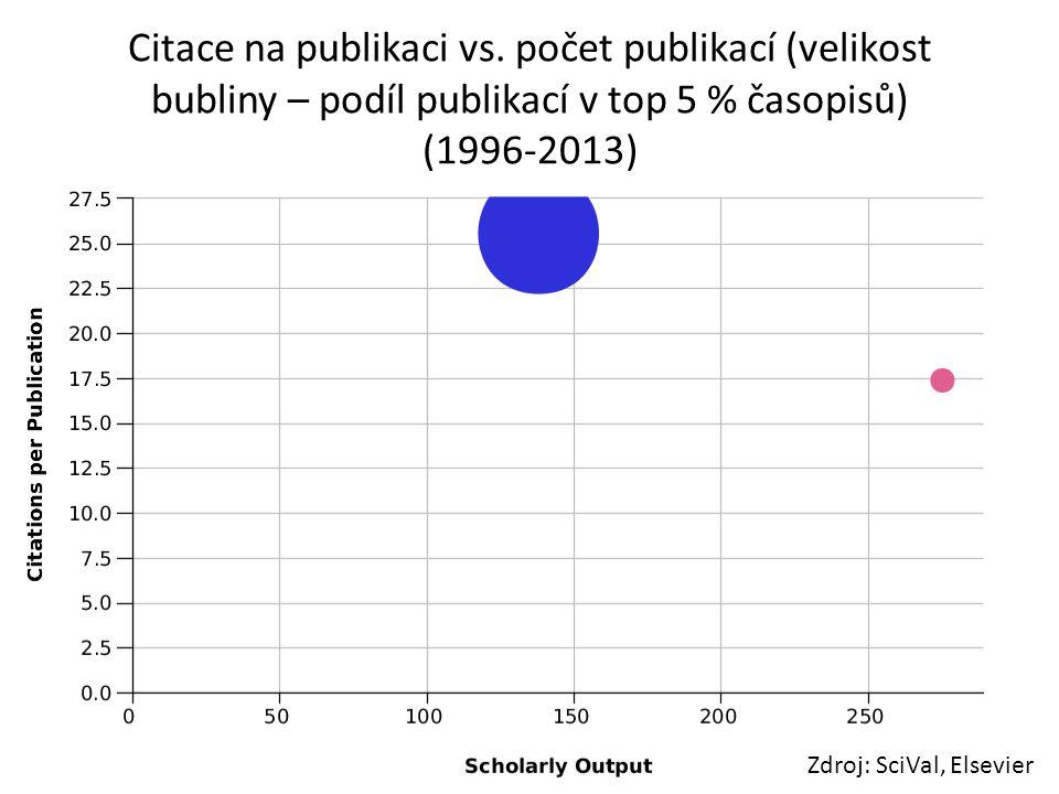 Citace na publikaci vs. počet publikací (velikost bubliny – podíl publikací v top 5 % časopisů) (1996-2013)