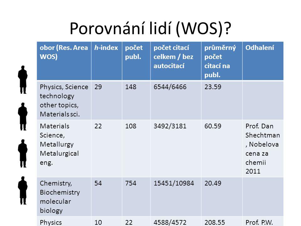 Porovnání lidí (WOS) obor (Res. Area WOS) h-index počet publ.