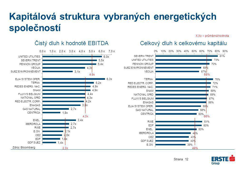 Kapitálová struktura vybraných energetických společností