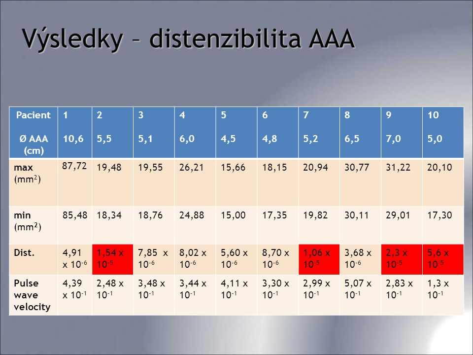 Výsledky – distenzibilita AAA