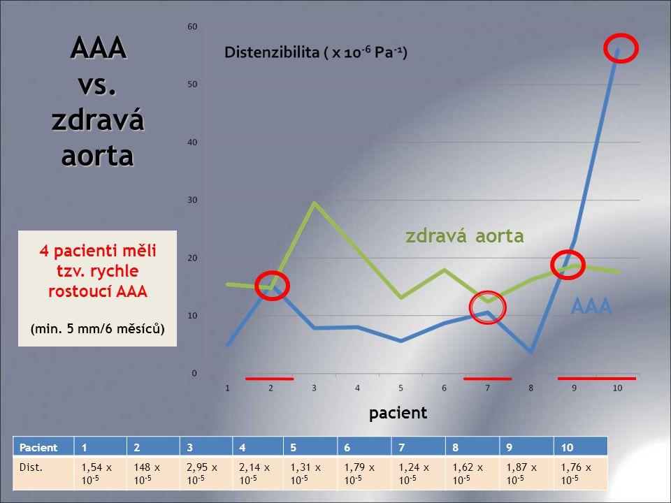 4 pacienti měli tzv. rychle rostoucí AAA (min. 5 mm/6 měsíců)
