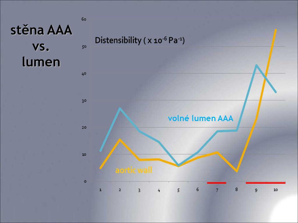 stěna AAA vs. lumen volné lumen AAA