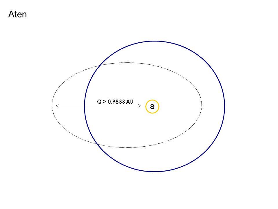 Aten Q > 0,9833 AU S