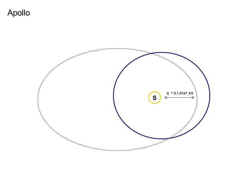 Apollo q < 0,1,0167 AU S