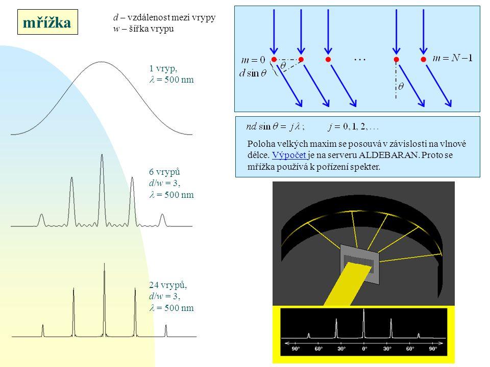 mřížka d – vzdálenost mezi vrypy w – šířka vrypu 1 vryp, l = 500 nm