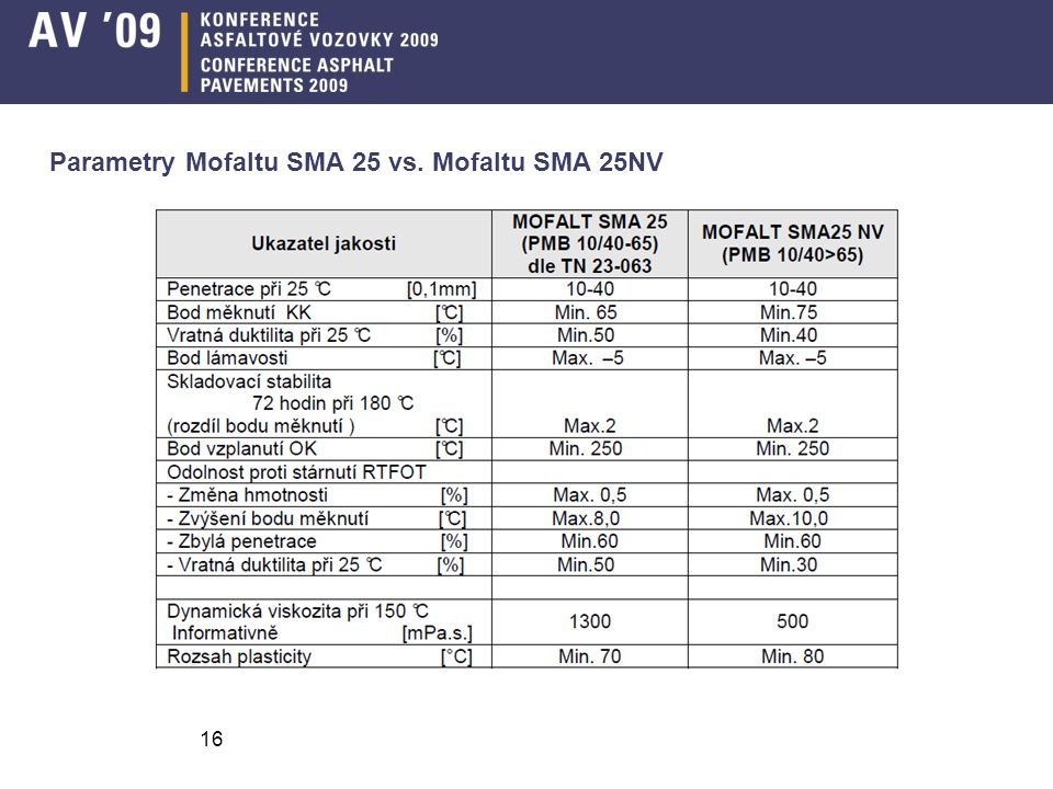 Parametry Mofaltu SMA 25 vs. Mofaltu SMA 25NV