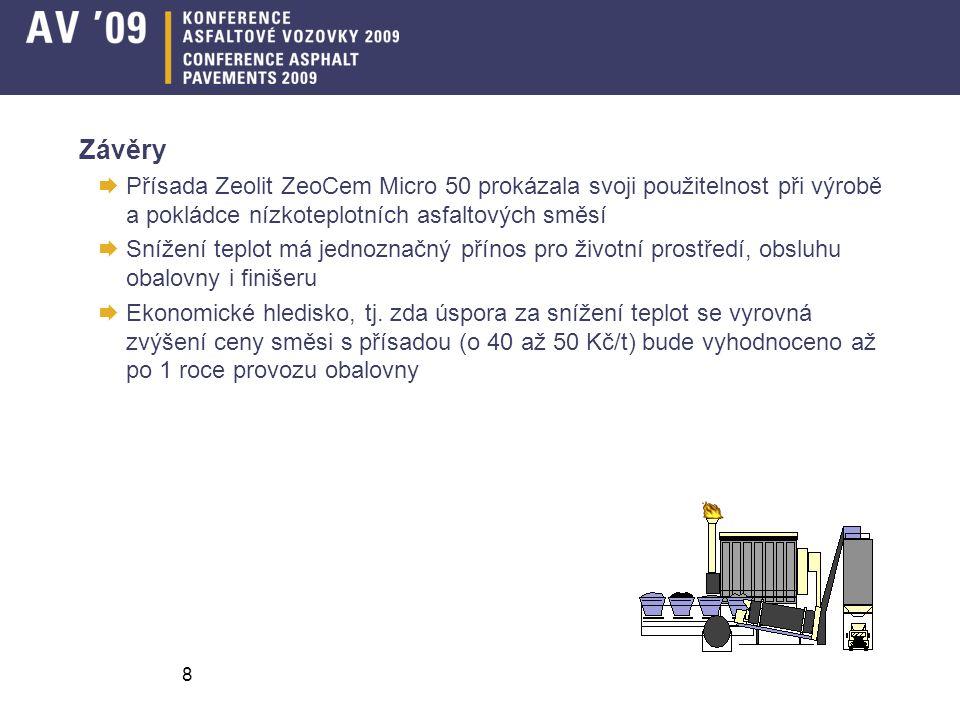 Závěry Přísada Zeolit ZeoCem Micro 50 prokázala svoji použitelnost při výrobě a pokládce nízkoteplotních asfaltových směsí.