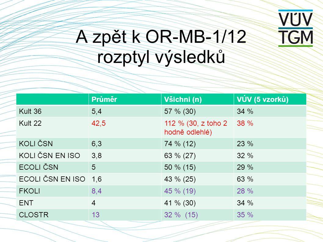 A zpět k OR-MB-1/12 rozptyl výsledků