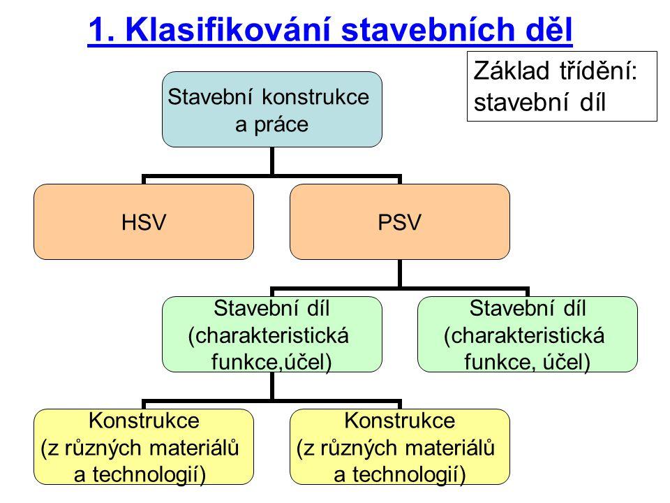 1. Klasifikování stavebních děl