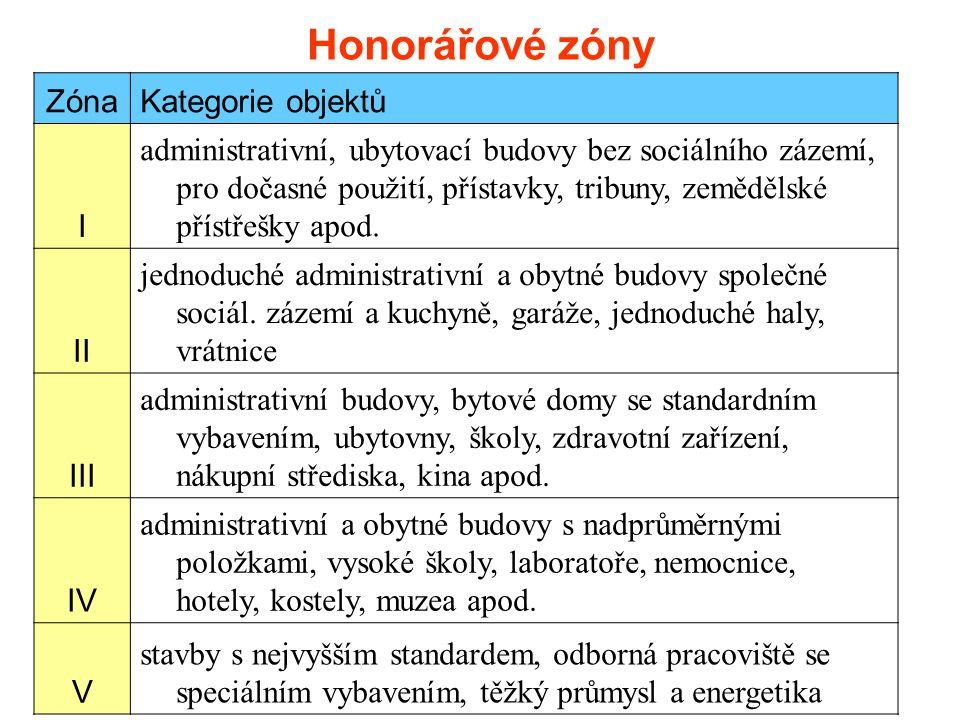 Honorářové zóny Zóna Kategorie objektů I