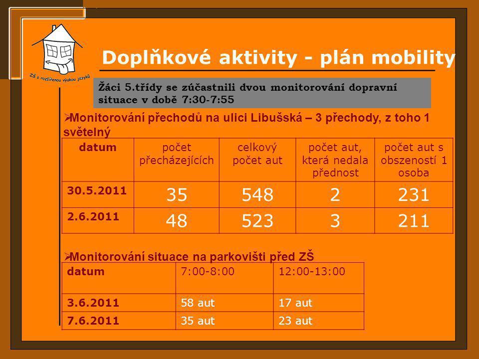 Doplňkové aktivity - plán mobility