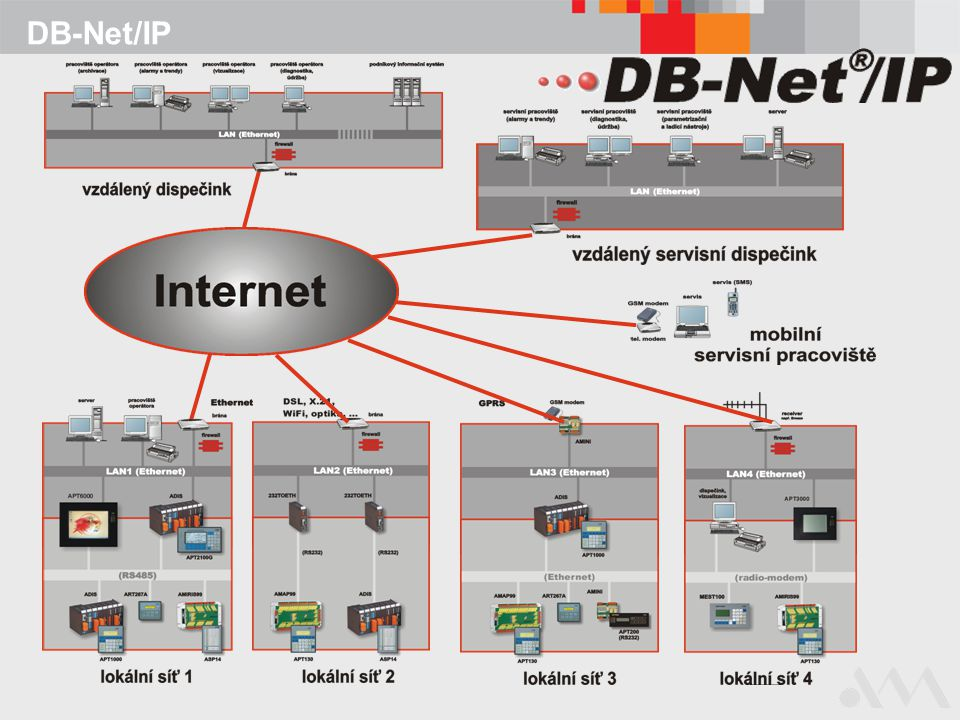 DB-Net/IP