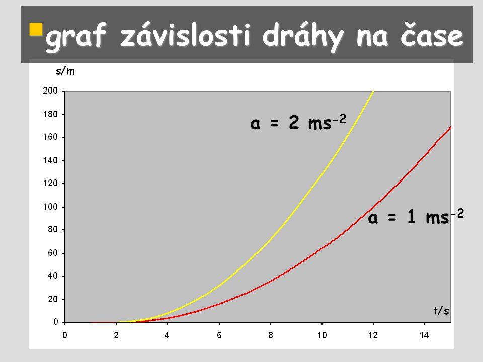 graf závislosti dráhy na čase