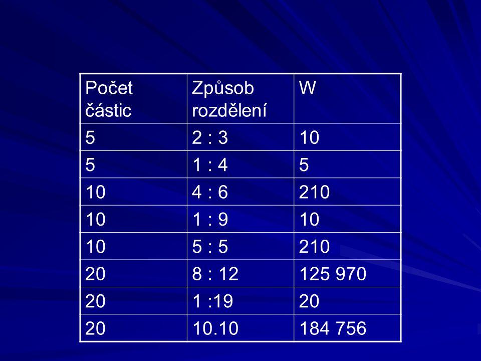 Počet částic Způsob rozdělení. W. 5. 2 : 3. 10. 1 : 4. 4 : 6. 210. 1 : 9. 5 : 5. 20. 8 : 12.