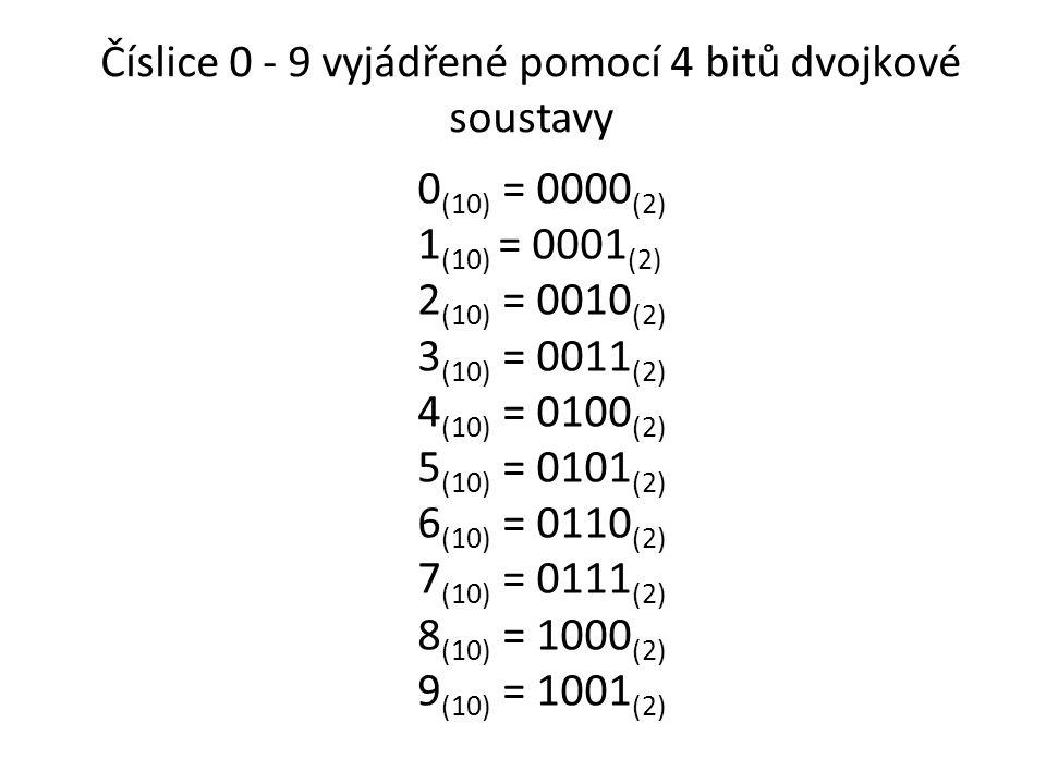 Číslice 0 - 9 vyjádřené pomocí 4 bitů dvojkové soustavy