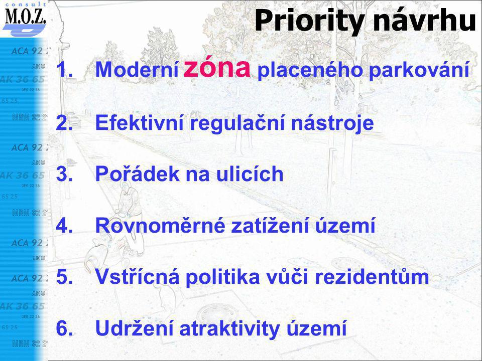 Priority návrhu Moderní zóna placeného parkování