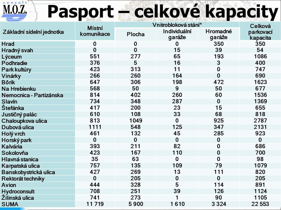 Pasport – celkové kapacity