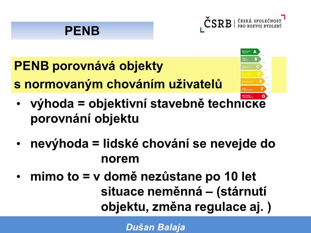 PENB porovnává objekty s normovaným chováním uživatelů