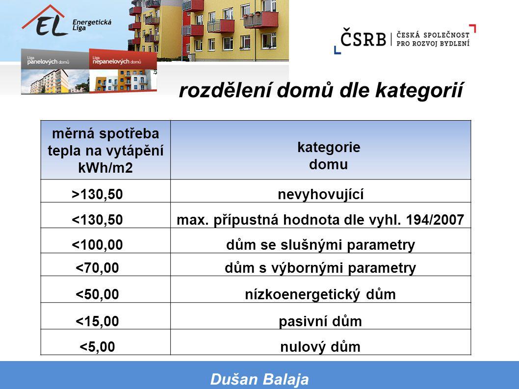 rozdělení domů dle kategorií