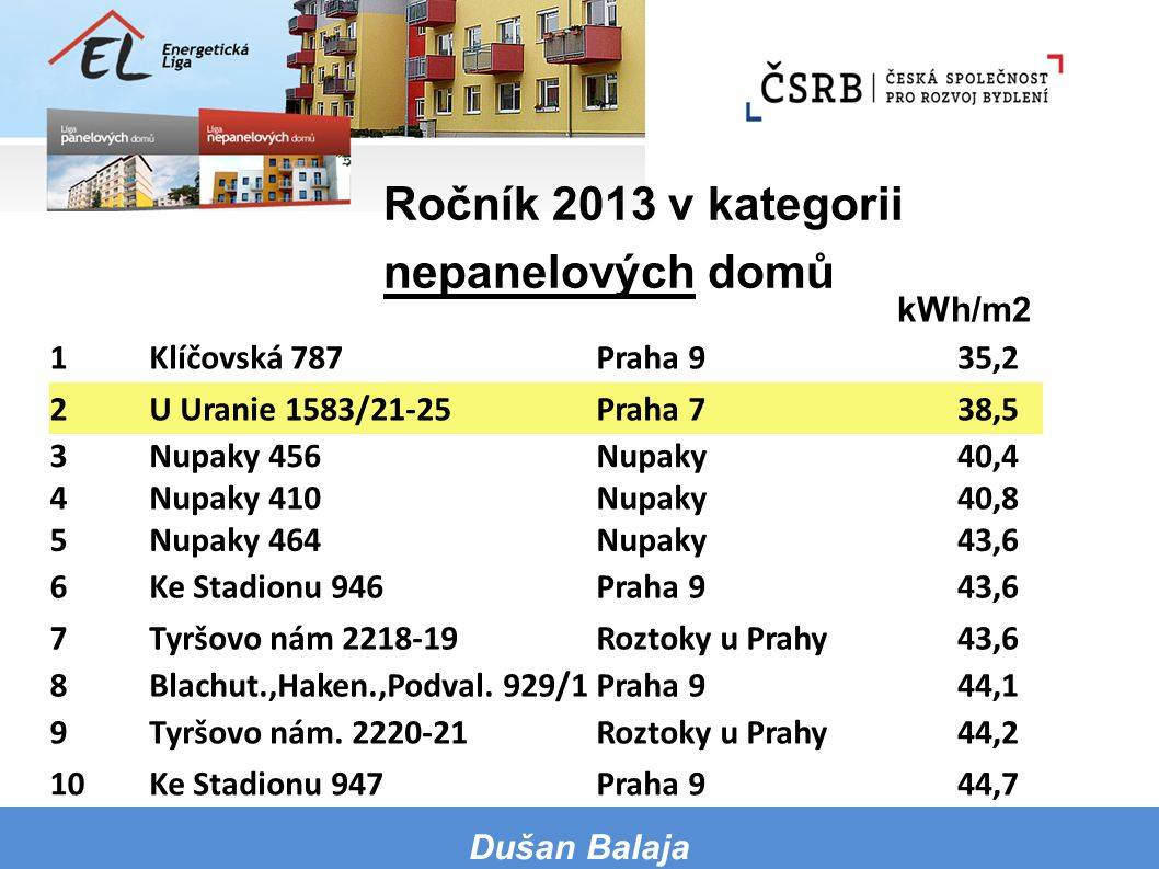 Ročník 2013 v kategorii nepanelových domů kWh/m2 1 Klíčovská 787