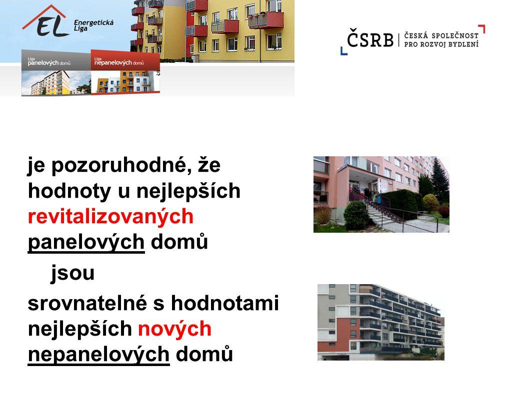 je pozoruhodné, že hodnoty u nejlepších revitalizovaných panelových domů