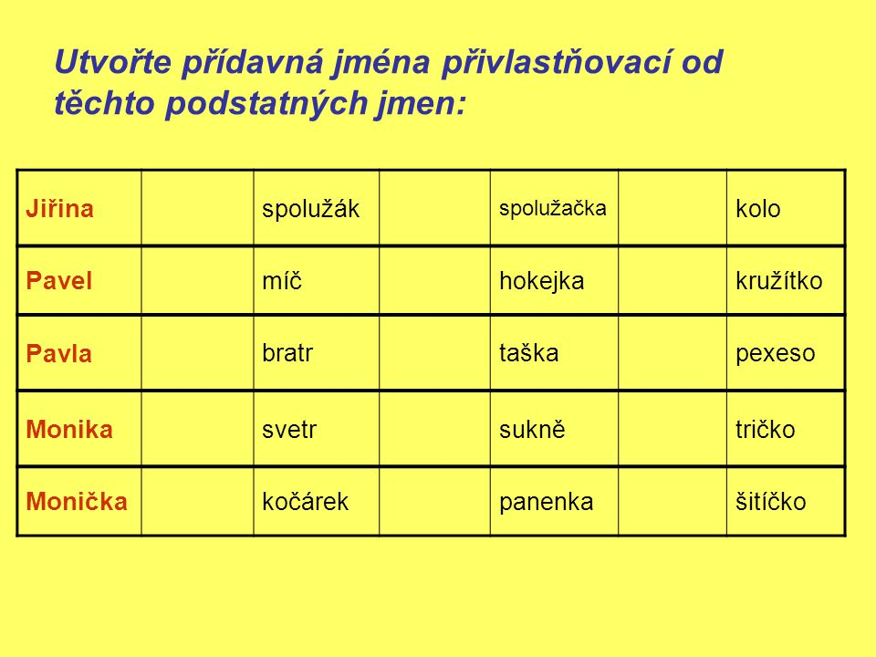 Utvořte přídavná jména přivlastňovací od těchto podstatných jmen: