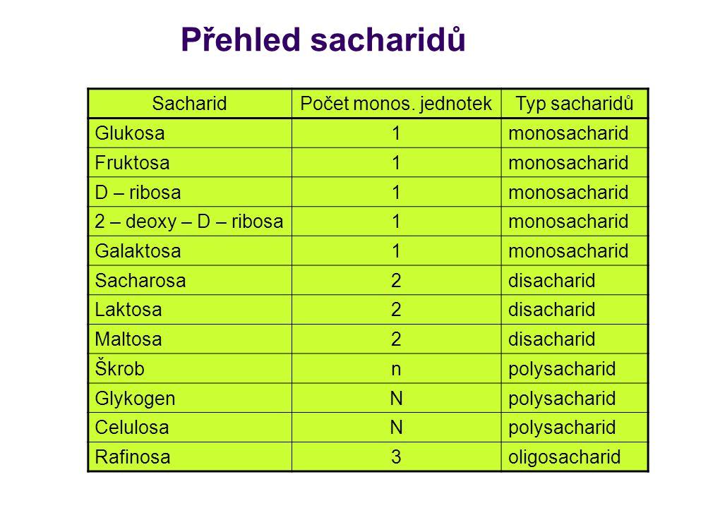Přehled sacharidů Sacharid Počet monos. jednotek Typ sacharidů Glukosa