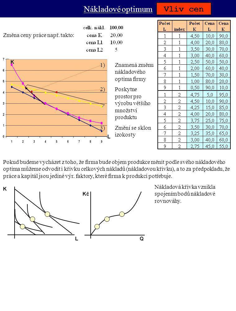 Nákladové optimum Vliv cen Změna ceny práce např. takto: