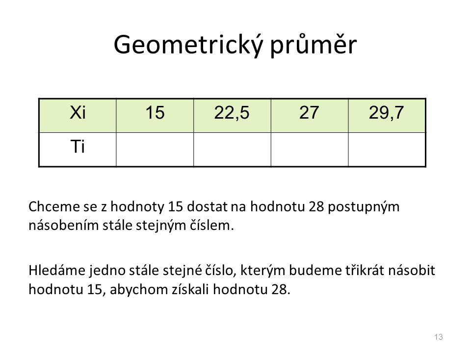 Geometrický průměr Xi 15 22,5 27 29,7 Ti