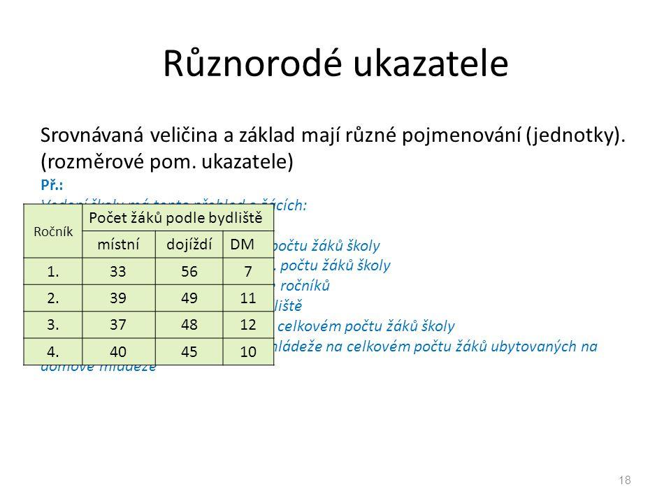 Různorodé ukazatele Srovnávaná veličina a základ mají různé pojmenování (jednotky). (rozměrové pom. ukazatele)