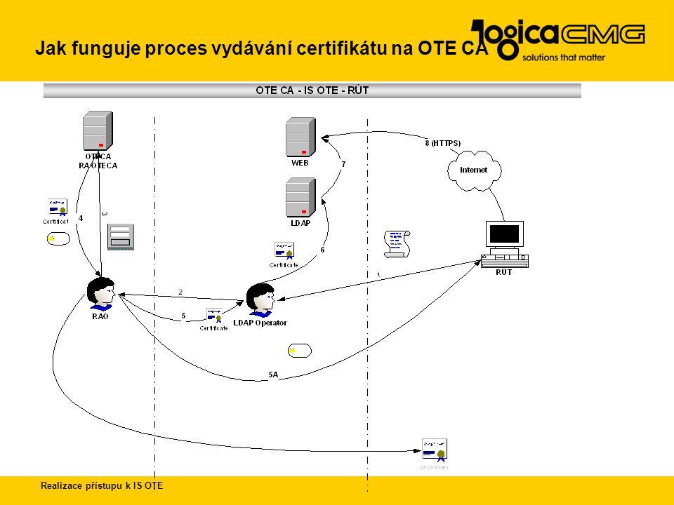 Jak funguje proces vydávání certifikátu na OTE CA