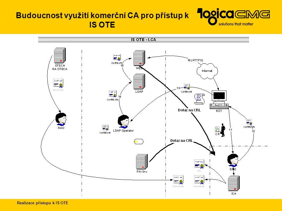 Budoucnost využití komerční CA pro přístup k IS OTE