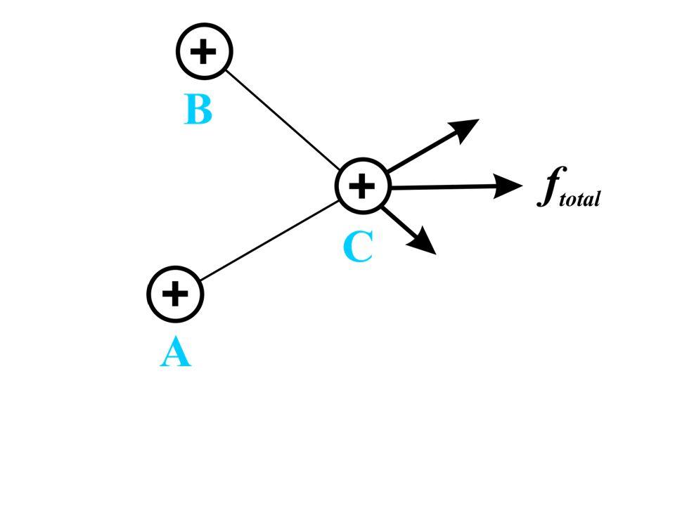 chceme obecný způsob jak popsat sílu působící na nabitou částici umístěnou KAMKOLIV do prostoru obsahujícícho další nabité částice