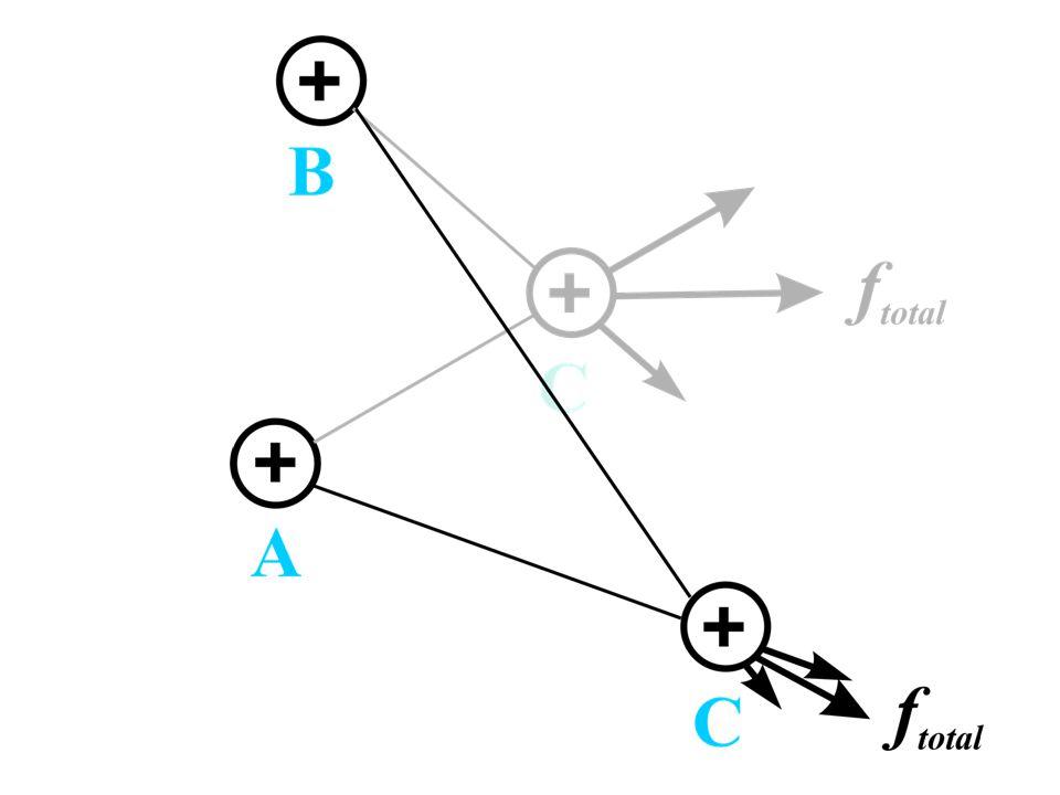 a toto je druhé umístění do prostou (síla je slabší, neboť částice je dále od A,B a síla závisí na vzdálenosti jako r^-2)