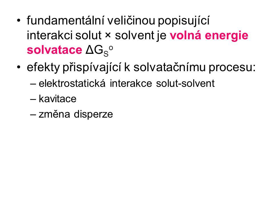 efekty přispívající k solvatačnímu procesu: