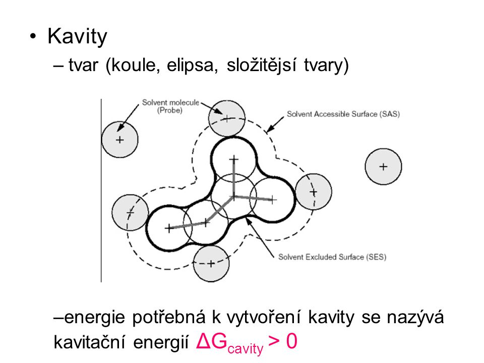 Kavity tvar (koule, elipsa, složitějsí tvary)