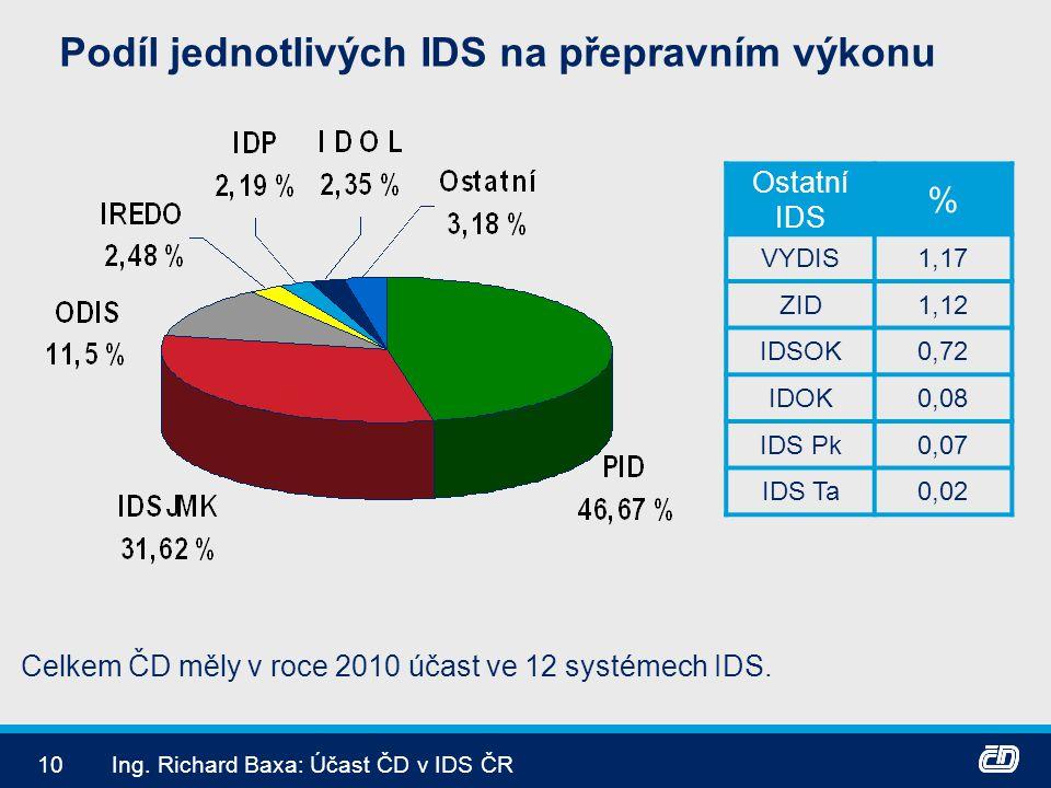 Podíl jednotlivých IDS na přepravním výkonu