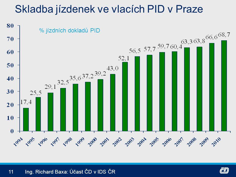 Skladba jízdenek ve vlacích PID v Praze