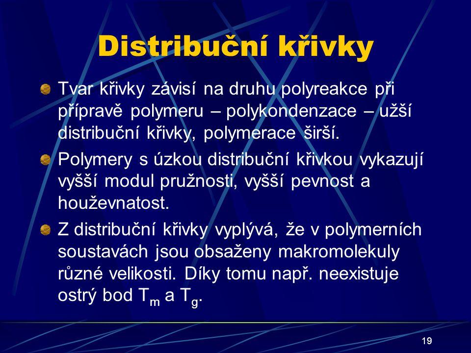 Distribuční křivky Tvar křivky závisí na druhu polyreakce při přípravě polymeru – polykondenzace – užší distribuční křivky, polymerace širší.