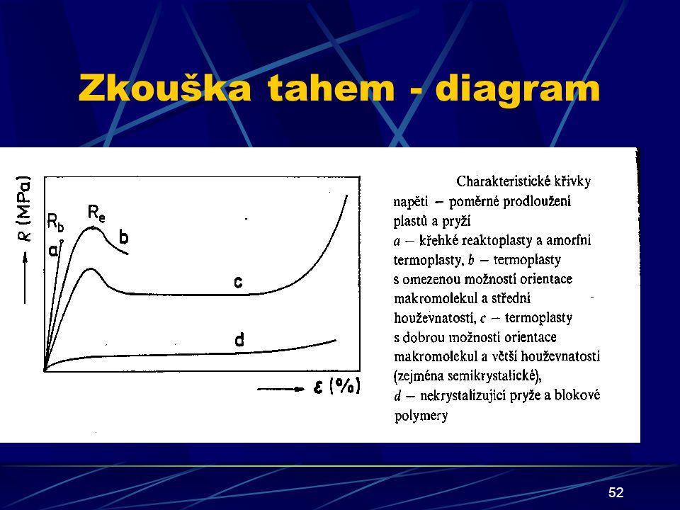 Zkouška tahem - diagram