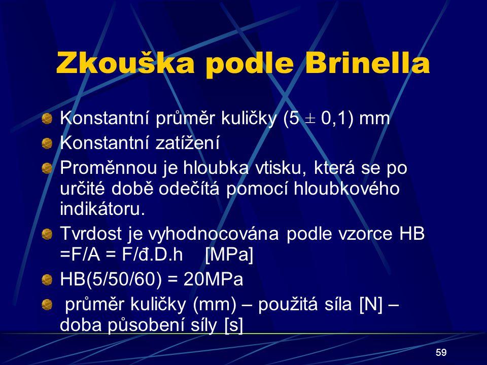 Zkouška podle Brinella