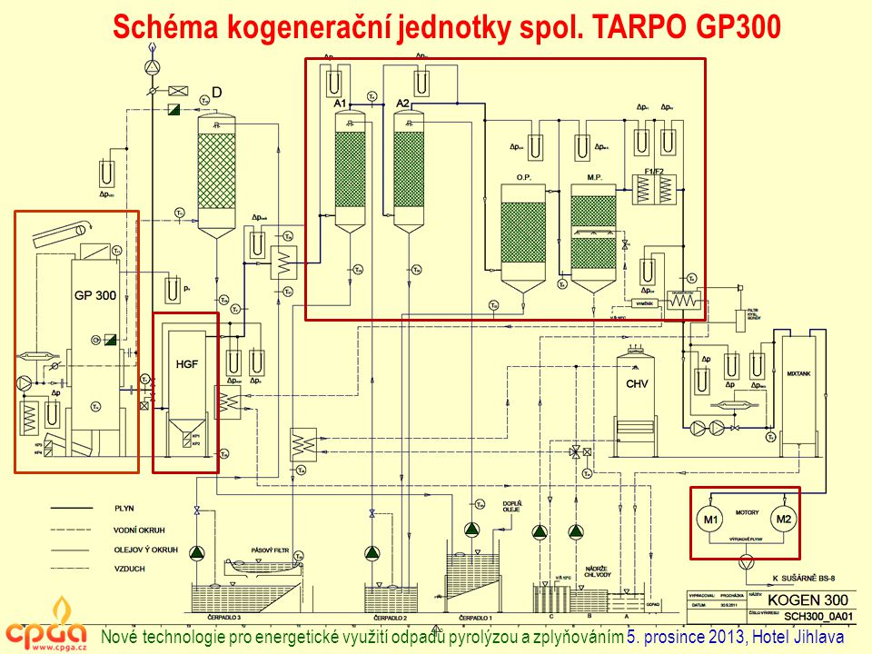 Schéma kogenerační jednotky spol. TARPO GP300