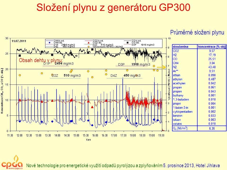 Složení plynu z generátoru GP300