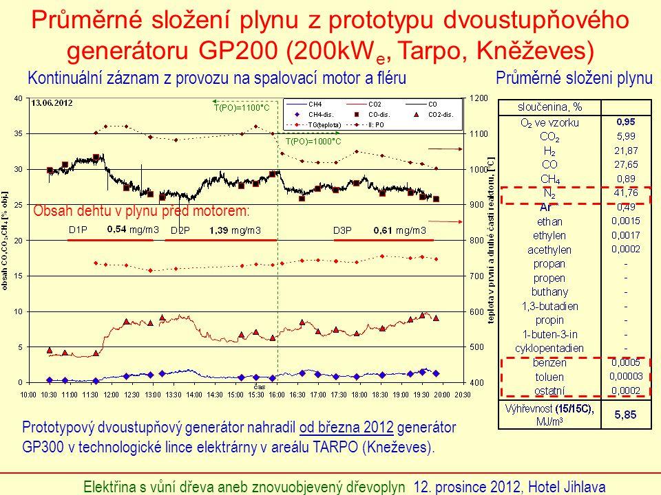 Průměrné složení plynu z prototypu dvoustupňového generátoru GP200 (200kWe, Tarpo, Kněževes)