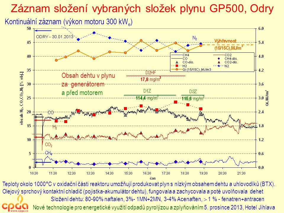 Záznam složení vybraných složek plynu GP500, Odry