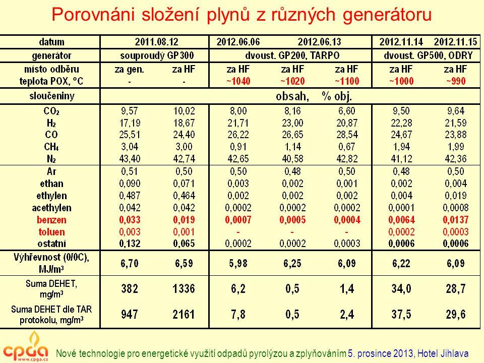 Porovnáni složení plynů z různých generátoru