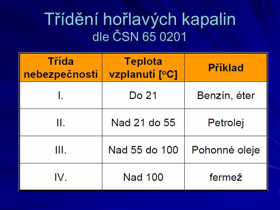 Třídění hořlavých kapalin dle ČSN 65 0201