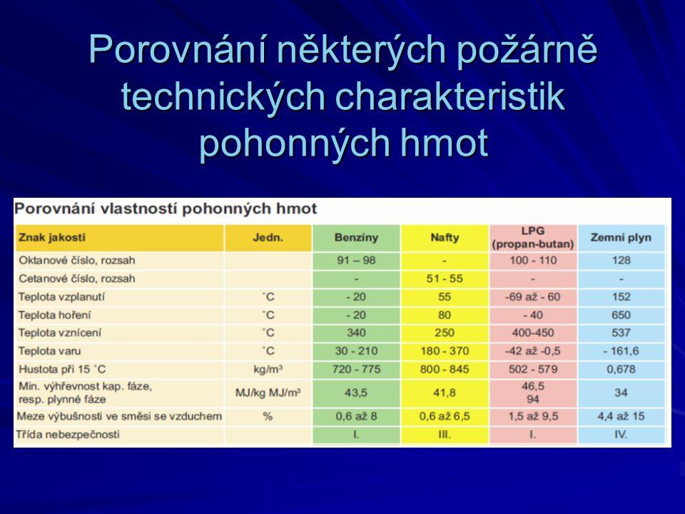 Porovnání některých požárně technických charakteristik pohonných hmot